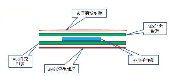 rfid层架标签结构图.png