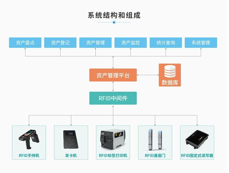 RFID系统结构和组成.jpg