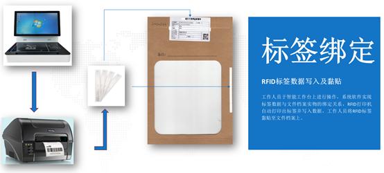 RFID标签绑定示意图.png
