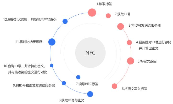 NFC防伪验证工序