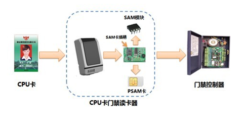 CPU卡系统解决方案