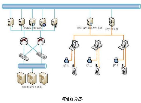 RFID腕带病房服务系统-网络结构图.png