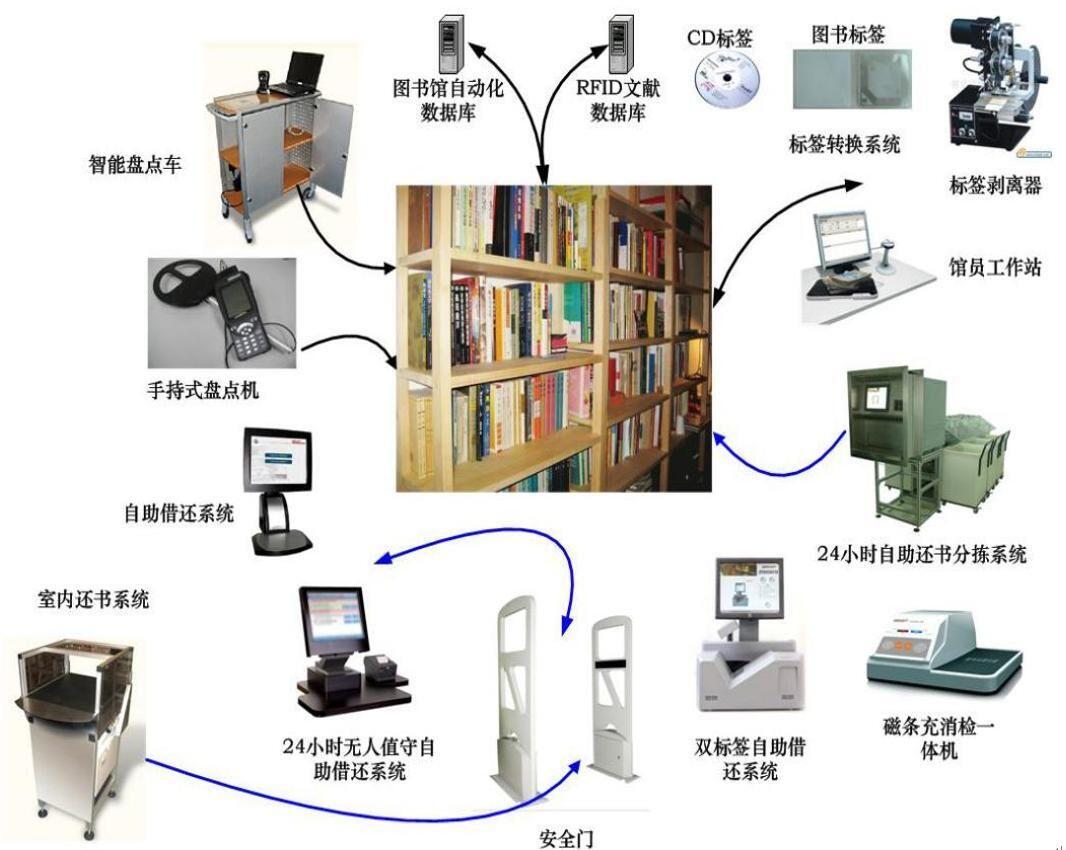 RFID图书馆管理方案图