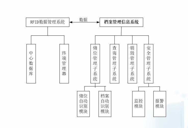 RFID数据管理系统总体架构图.jpg