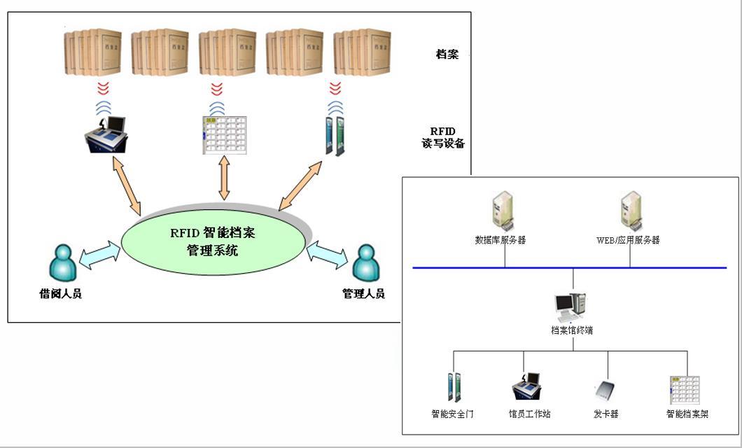 智能档案管理系统架构.jpg